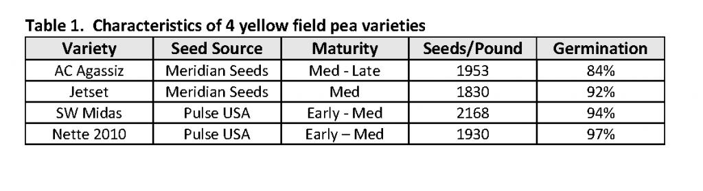 Table 1: Field Pea Variety characteristics