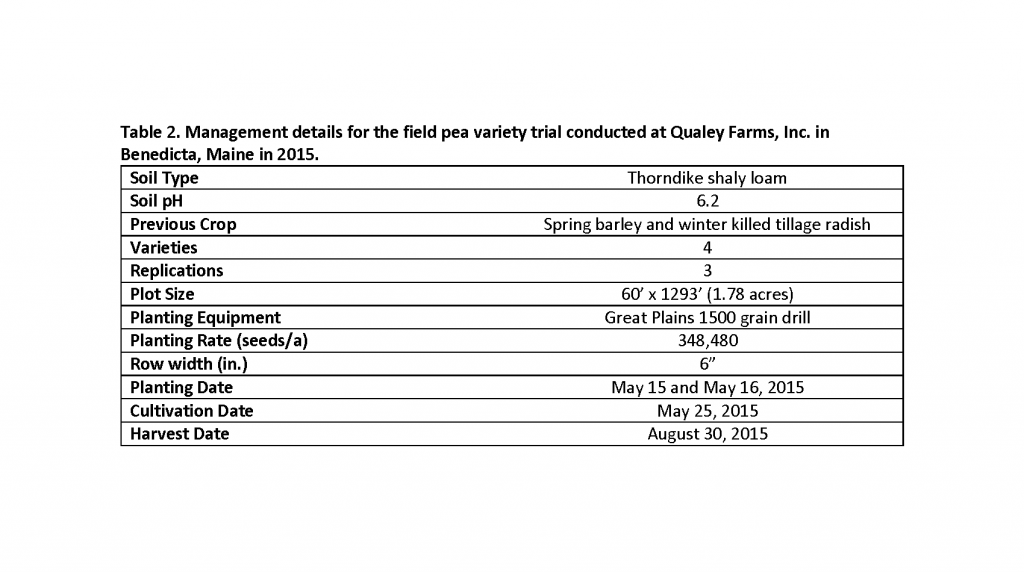 Table 2.  Field Management Information