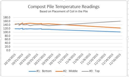 Compost Pile Temperatures-Graph