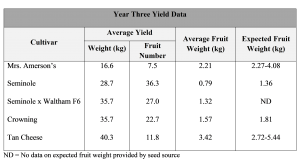 Table 5.7. Year three winter squash yield. Squash fruits from each replicate of each cultivar were counted and weighed. The average yield weight, number of fruits produced, and average fruit weight of each cultivar was determined. Expected fruit weight is based upon cultivar descriptions provided by sources of seed.