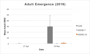 Figure 2. Adult SWD emergence from blueberry samples (2018) was significantly different among treatments.
