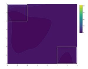 Contour plots showing mean Drosophila suzukii abundance at the organic site in 2019 during A) weeks 6-7, B) weeks 10-11, and C) weeks 12-13. White boxes represent areas where traps were deployed.