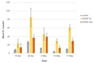 Figure 12. Mean ± SE Drosophila suzukii adult trap catch by week in 2019 (conventional).