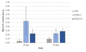 Figure 13. Mean ± SE Drosophila suzukii adult emergence by week in 2019 (conventional).