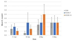 Figure 14. Mean ± SE Drosophila suzukii adult emergence by week in 2019 (organic).