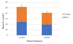 Figure 10. Total ± SE Drosophila suzukii emergence from blueberries by plant treatment.