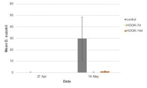 Figure 11. Mean ± SE Drosophila suzukii adult emergence by week in 2018 (conventional).