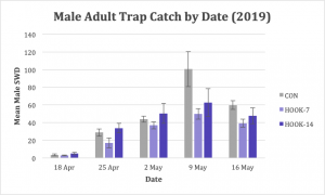 Figure 5. Significantly fewer male adult SWD were trapped in ACTTRA-treated plots compared with the control.