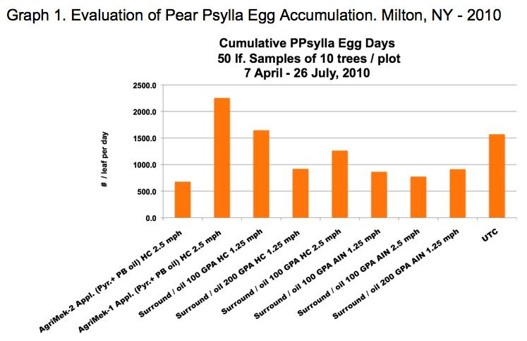 Evaluation of Pear Psylla Egg Accumulation. Milton, NY