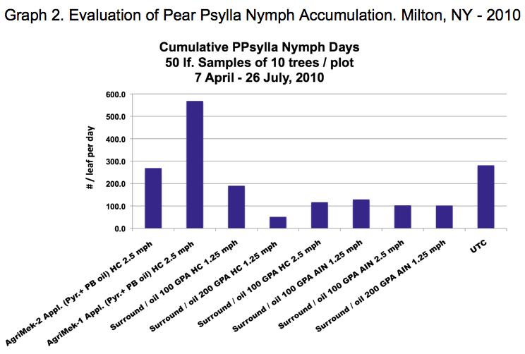 Evaluation of Pear Psylla Nymph Accumulation. Milton, NY