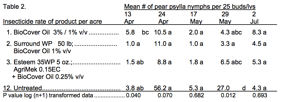 HVL Pear Psylla nymph eval. (Table 2)