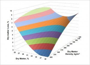 Relationship of DM density & DM content to DM loss in Corn Silage Bunker Silos