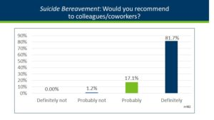 Graph of Bereavement evaluation data