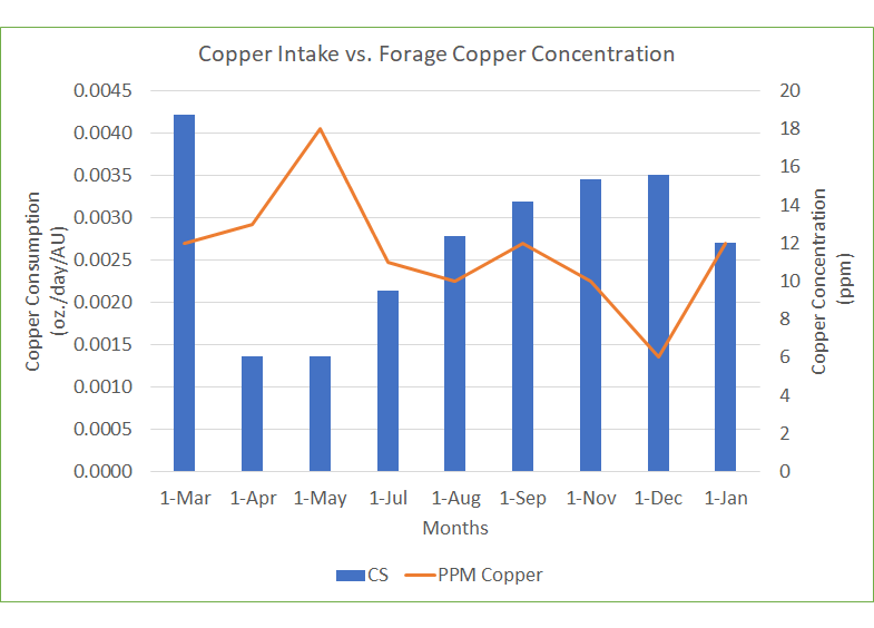 Copper Consumption vs forage copper concentration