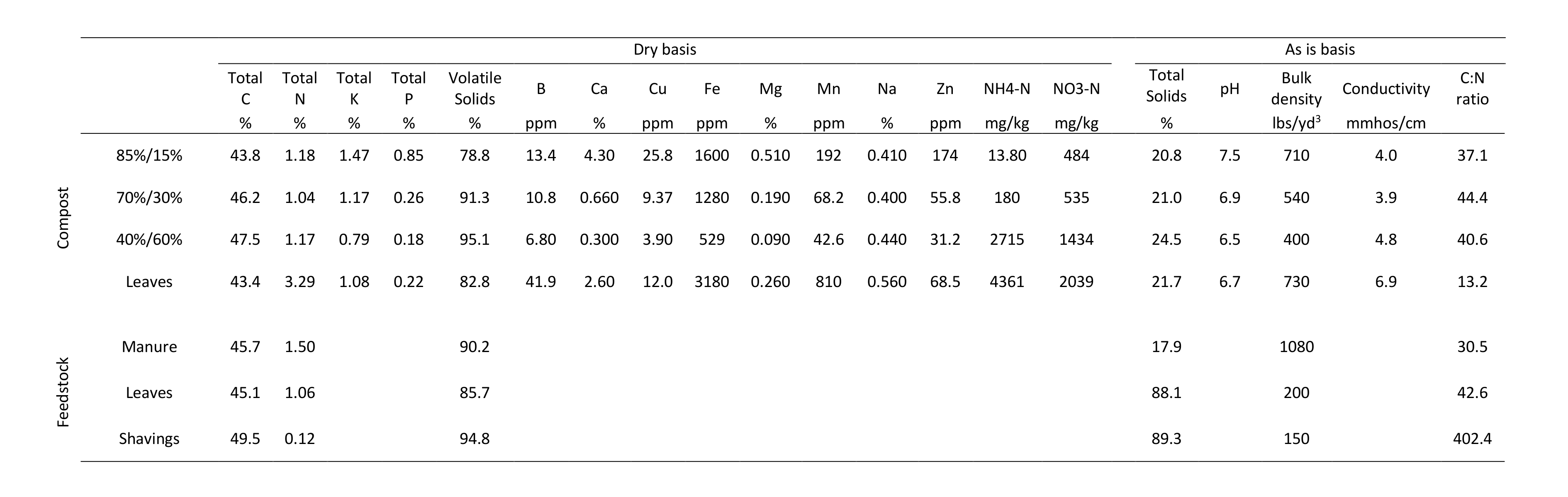 Table 2. Analysis of compost and feedstocks