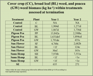 cover-crop-and-weed-biomass-at-termination-obj-2-year-1-and-2