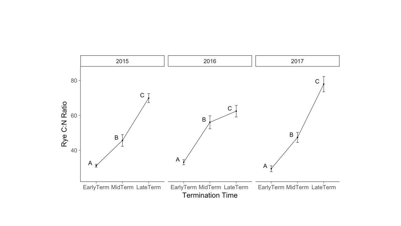 Figure 9. Rye biomass carbon to nitrogen ratio at time of termination. Post hoc comparisons are of cover crop termination treatments, 2015-2017. Letter groupings indicate significantly different means within each year at P