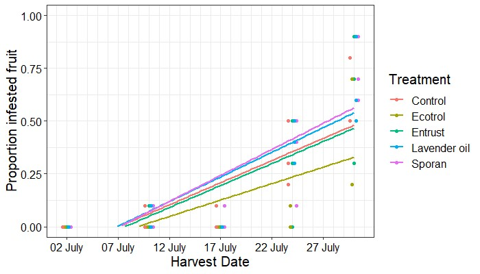 Graph with depicting spotted-wing drosophila infestation in blueberries