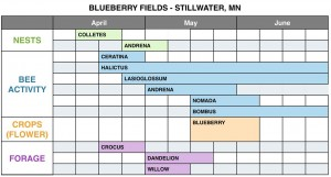 Exhibit 6 Blueberry fields pre and post forage chart