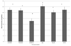 Figure 4.  Mean ± SEM number of emerging Gryon pennsylvanicum per egg mass dipped in various insecticide treatments over nine separate bioassays over the 2014 and 2015 field seasons.  Columns within the same assessment time with a letter in common n are not significantly different.