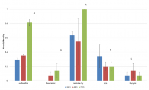 Figure 5.  Mean ± SEM mortality of adult Gryon pennsylvanicum wasps after exposure to insecticide.  Columns within the same assessment time with a letter in common n are not significantly different.