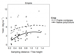 2013 biomass yield of prairie cordgrass and native polyculture crops with respect to distance from the tree and tree height (D/H) at Empire and Granada, MN.