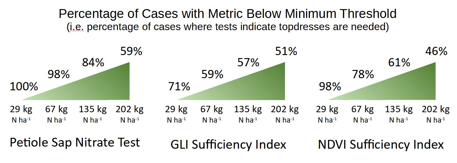 Figure 4. Percentage of cases in which the petiole sap nitrate test, GLI-SI, and NDVI-SI showed plots below the minimum threshold for that metric.