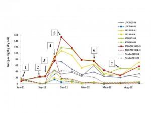 "Figure 7. Soil inorganic N dynamics at 0""-6"" depth at the Salinas site. Sub plot averages are shown. UTC; untreated check, MC; mustard cake, ASD; anaerobic soil disinfestation. NO3-N  solid lines; NH4-N dashed lines. 1.Broccoli /Cauliflower transplant; 2. Broccoli/Cauliflower harvest; 3. Pre treatments; 4. Strawberry planting; 5. Post treatments; 6. First strawberry harvest; 7.Last strawberry harvest."