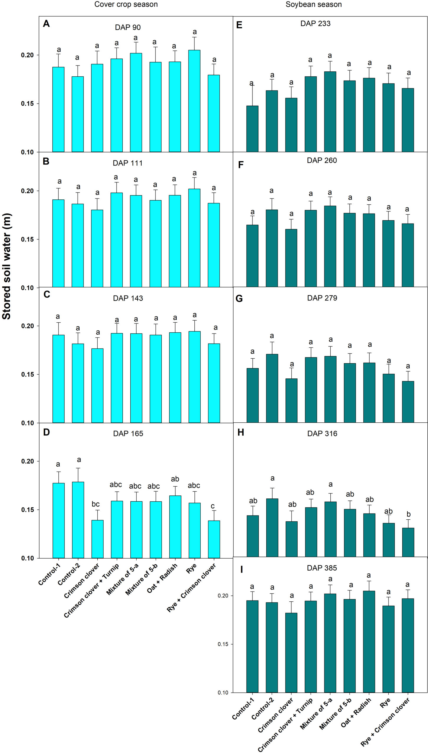 Figure 1. Effect of cover crops on soil moisture content during the cover crop season and the following soybean season.