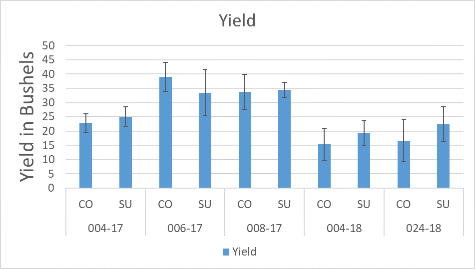 Figure 1. Crop yield (spring wheat, spring triticale, or spring barley) following control (CO, bare fallow) or grazed summer cover crop (SU).