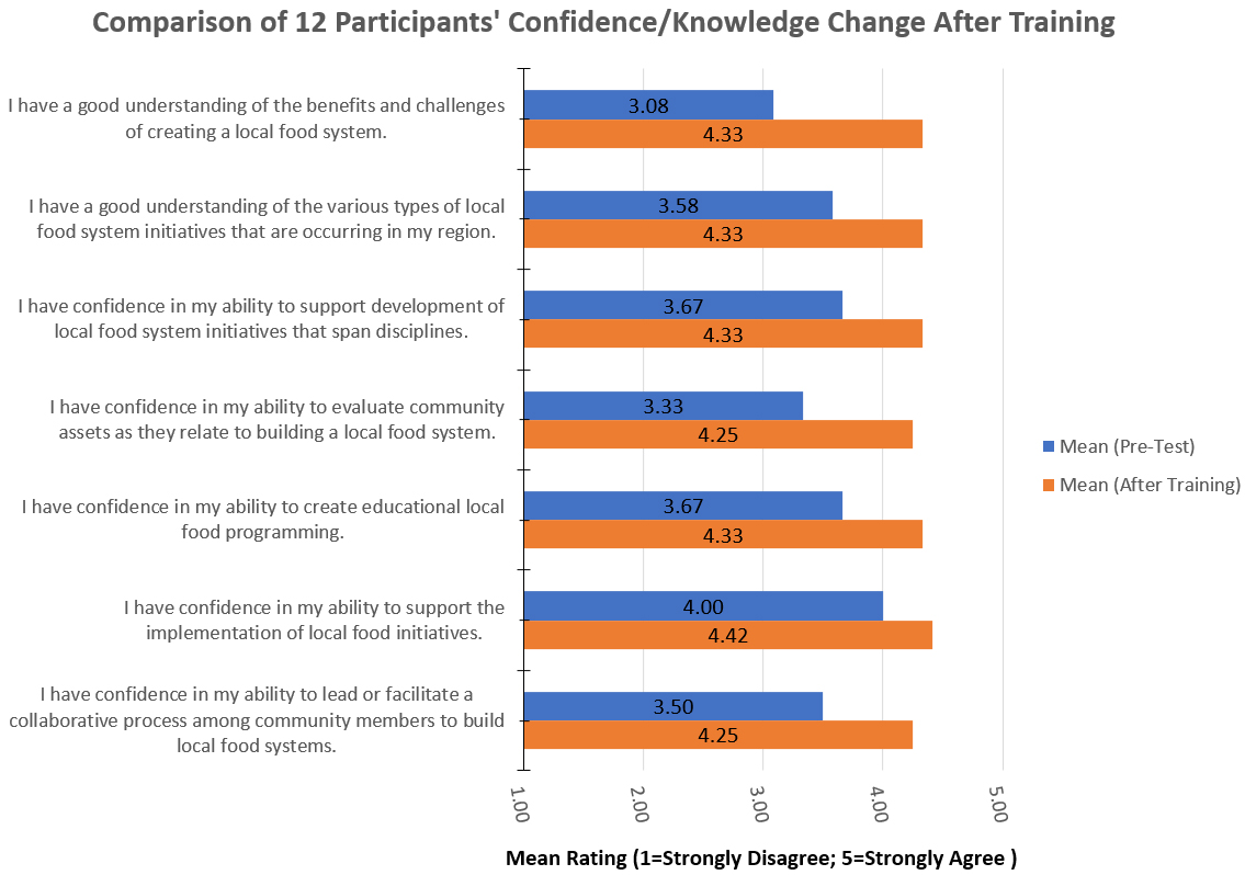 Figure-1-Pre-Post-Confidence-Knowledge Chart
