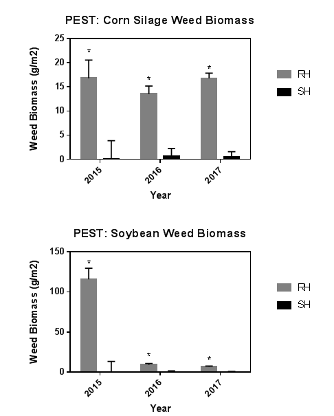 Fig. 11. Corn silage and soybean weed biomass across three years of the study (2015-2017) as influenced by reduced and standard herbicide application. Significantly greater weed biomass at P < 0.05 is indicated with an asterisk (*).