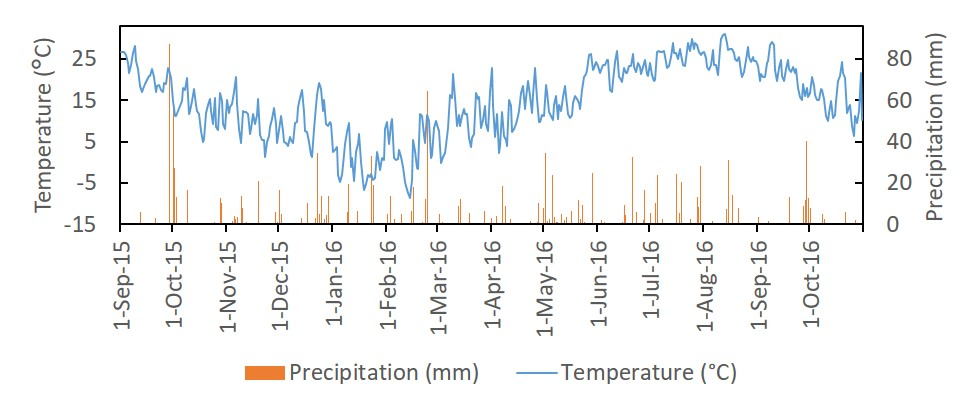 Figure 1. Temperature (°C) and precipitation (mm) from 3 Sep 2015 to 7 Oct 2016