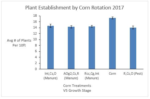 Fig. 14. Average number of plants within each corn treatment at the V5 growth stage. Average+SE.