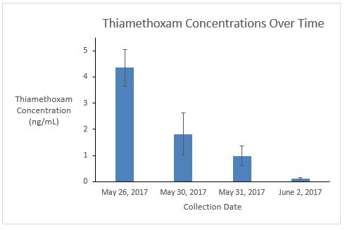 Fig. 19. Thiamethoxam concentration over the first four sampling dates. Average+SE. The only significant decrease in concentration was between the May 26 and the May 31 collection dates (P=0.007)