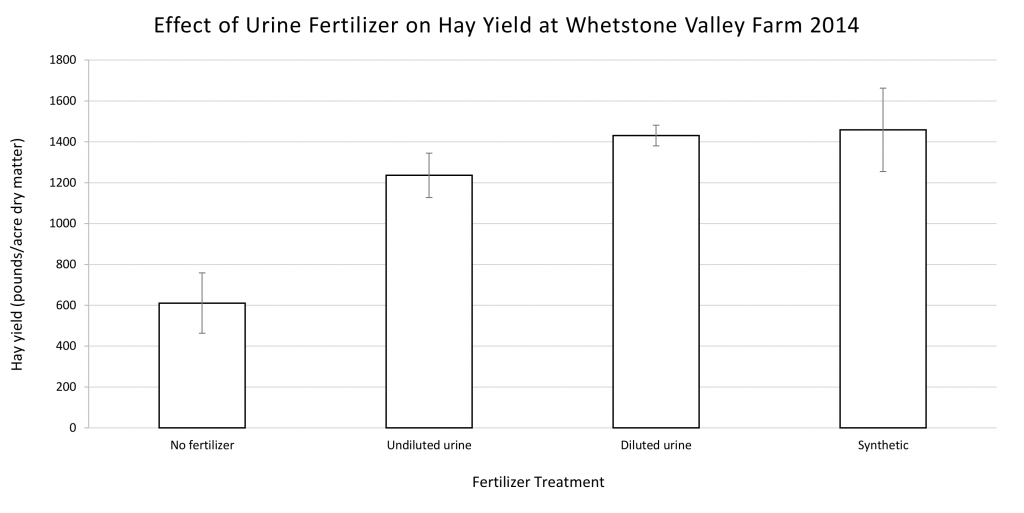 Figure 2 Whetstone Valley Farm yield dry mass