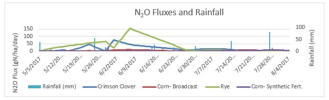 Fig. 22. Nitrous oxide flux and rainfall measurements during May to early August, 2017.