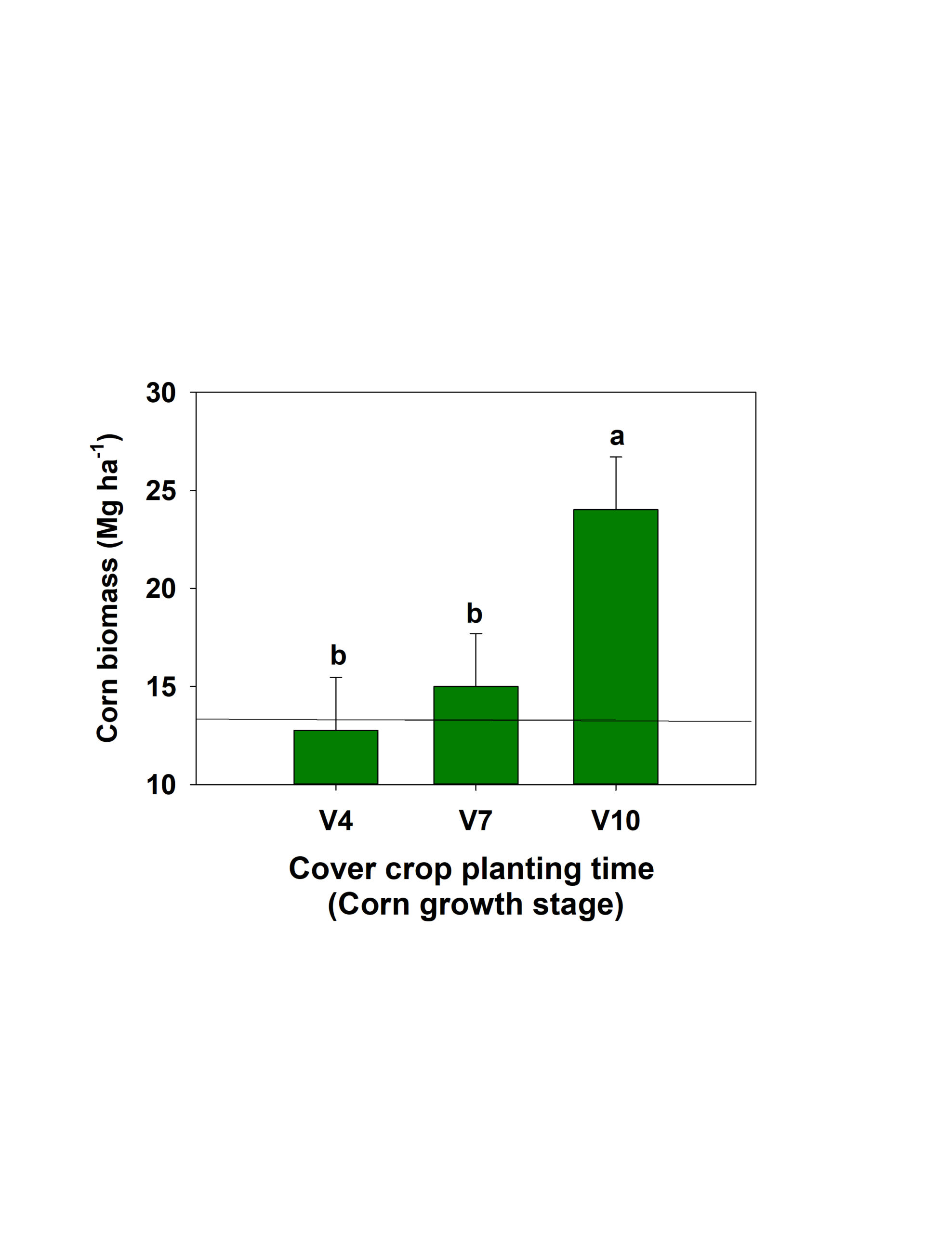 Figure 3. Effect of inter-seeded cover crops on silage corn biomass production