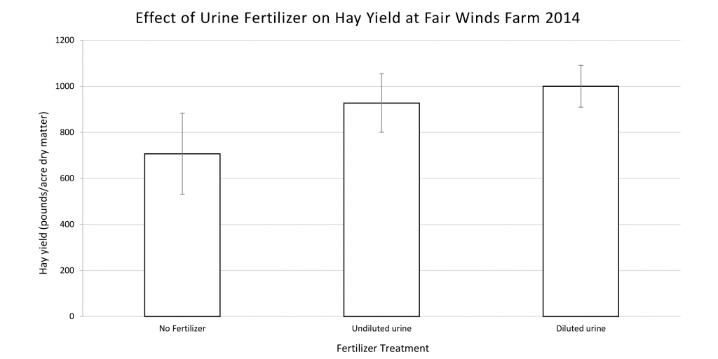 Figure 3 Fair Winds Farm yield dry mass