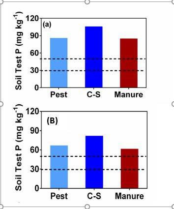 Fig. 3: Initial soil test phosphorus and potassium for pest, corn-soybean, and manure rotation taken in spring 2010 from 0-5 cm (a) and 5-15 cm depths (b) before planting crops. Horizontal dotted lines represent sufficiency range of the respective nutrients.