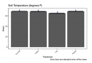 soil temperature for each treatment