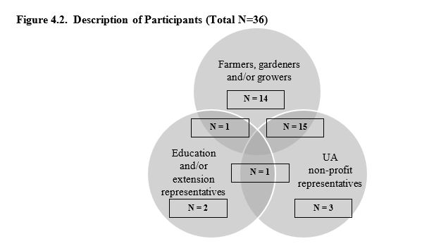 This figure is a Venn diagram showing the number of research participants and their identities in relation to urban agriculture. 14 participants identified as farmers, gardeners, and/or growers; 1 participant identified as a farmer/gardener/grower or education/extension representative, 2 participants identified as education or extension representatives, 1 participant identified as an education/extension representative and as urban agriculture non-profit representative, 3 participants identified as urban agriculture non-profit representatives, and 15 participants identified as farmers/gardeners/growers and urban agriculture non-profit representatives.