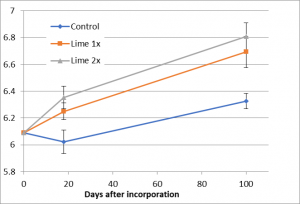 "This graph shows the change in soil pH at Site 1. 2.5 or 5 tons of lime per acre were added. Three samples were collected at each measurement date. In addition to the lime rate curves, there is a control (no lime) curve. The x-axis is ""Days after Incorporation."" In 20-day increments, data was tracked from 0 to 100 days. The y-axis is soil pH, from pH 5.8 to pH 7, in 0.2 pH unit increments. pH at t=zero is 6.1 (all treatments.) For lime 1x, pH had risen to 6.2+ by day 20; it contined to increase in a linear fashion, ending at pH6.7 by day 100. For lime 2x, pH rose to 6.3 by day 20; from there it rose in a linear fashion to pH 6.8 on day 100. For the control, pH fell to 6 by day 20, and from there rose in a linear fashion to pH 6.3+. The treatments were significantly different from the control, although did not differ from one another. Error bars represent the standard error of the mean; n=3."