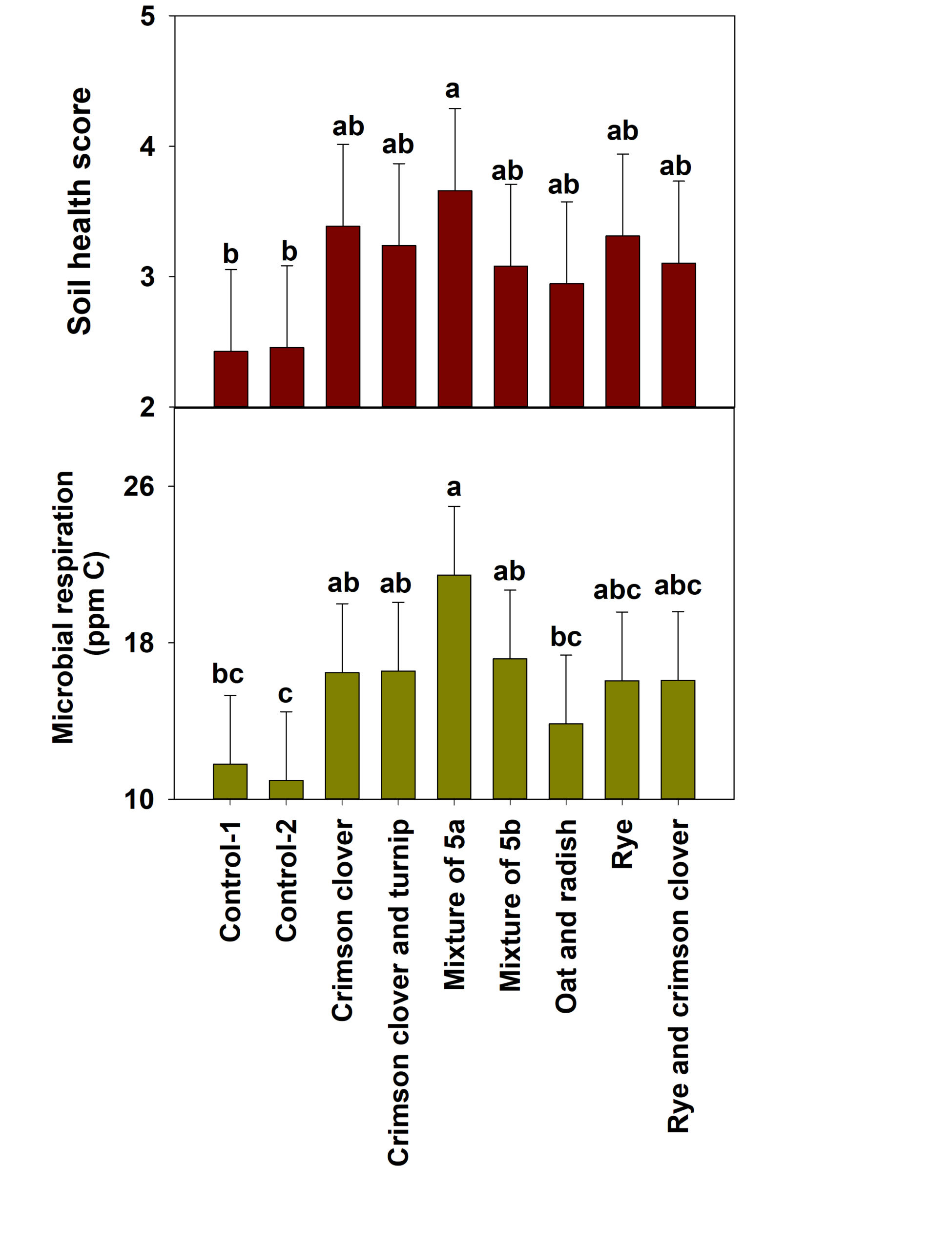 Figure 5. Effect of cover crops on soil health at termination