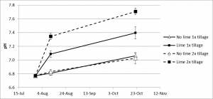This graph shows the change of soil pH over time. The x-axis shows, at 20 day intervals, the dates from 15 July to 12 November. The y-axis shows, in 0.2 pH unit increments, soil pH from 6.6 to 7.8. There are four curves on the axes; no lime, one pass of the tiller; no lime, two passes of the tiller; lime and 1x tillage; and lime and 2x tillage. The first sampling date, about 31 July, all treatments begin just below pH 6.8. The no lime treatements rose in linear fashion from almost 6.8 to pH7.0+, at 23 October. In contrast, the lime treatment with a single pass of the tiller rose almost to pH 7.1 by about Augsust 10th, and from there rose in linear fashion to pH 7.4 by 23 October. Lime, and two passes of the tiller saw an abrupt incrrese of pH from almost 6.8 to almost 7.4 on the first sampling date, and continued linear increase to almost 7.7 by the final sampling date, 23 October. Although the no lime controls did not differ from one another, each of the lime/tillage combinations was significantly different from the other and both were significantly different from the controls. The difference in pH increase attributed to the additional tillage was significantly different from the single tillage.
