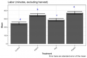 graph of labor by treatment