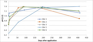 This is a complex graph with 6 curves plotted on the axes. The x-axis shows days after application, and in increments of 50 days, runs from 0 to 450 days. The y-axis shows pH in the top 6 inches of soil. The sites vary in their starting pH; most begin between pH 6.6 and pH 7.0, although one field begins at about pH 6.3. All show an immediate increase in soil pH follwing the incorporation of 4 tons of lime per acre. All peak by about day 200, and all 6 are clustered between pH 7.3 and 7.4. After that time, most fall off in pH to the last measurement taken on day 400. The final pH's lie between 7.4 and 6.9. It's interesting to me that the field with the lowest initial pH remained equilibrated very close to pH 7.4, where it ended. All of the other sites experienced at least some reduction in pH value.