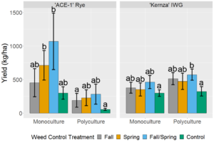Figure 1: Grain yields of ACE-1 perennial cereal rye and Kernza intermediate wheatgrass subjected to varying levels of weed control during the fall and spring seasons between the first and second harvests. Error bars represent standard error of the mean. Treatments sharing a letter within a crop species are not significantly different from each other at α = 0.05.