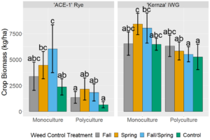 Figure 2: Crop biomass productivity of ACE-1 perennial cereal rye and Kernza intermediate wheatgrass subjected to varying levels of weed control during the fall and spring seasons between the first and second harvests. Error bars represent standard error of the mean. Treatments sharing a letter within a crop species are not significantly different from each other at α = 0.05.