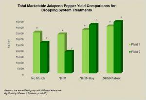 jalapeno-yield-graph-obj-3-2016